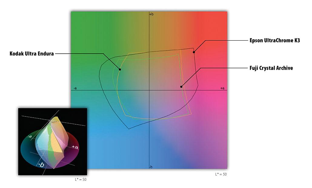Porovnání barevných gamutů papírů: Kodak Ultra Endura, Fuji Crystal Archive a inkoustů Epson UltraChrome K3 na papíru Premium Glossy Photo.